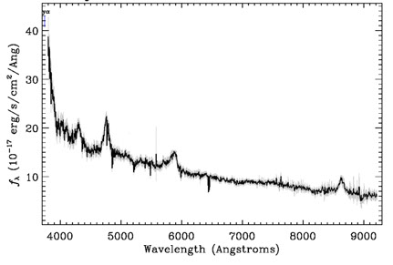 Quasar spectrum