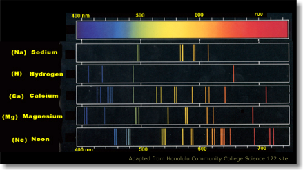 A chart of absorption lines for different atoms