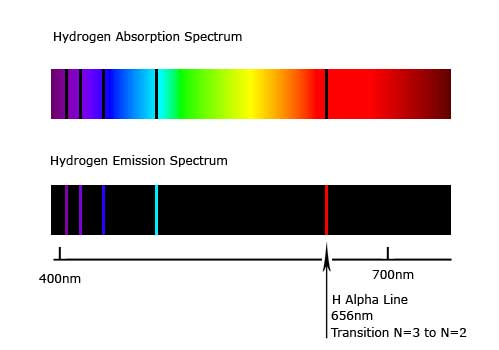 The colorful hydrogen absorption spectrum ranging from violet to red is shown directly above the color lines of the hydrogen emission spectrum. The dark lines on the absorption spectrum line up with the color lines on the emission spectrum. Dark lines correspond to dips on a spectrum plot while color lines correspond to peaks. An x axis is shown spanning 400 to 700 nanometers with an arrow calling attention to the H alpha line at 656 nanometers.