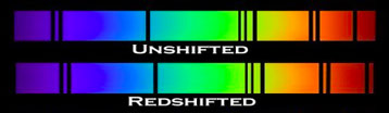 The idea of redshift is demonstrated by showing the absorption spectrum of a stationary object above an absorption spectrum of the same type of object that is moving away from the observer. The dark absorption lines of the redshifted object are shifted to the right, or redder, end of the spectrum.