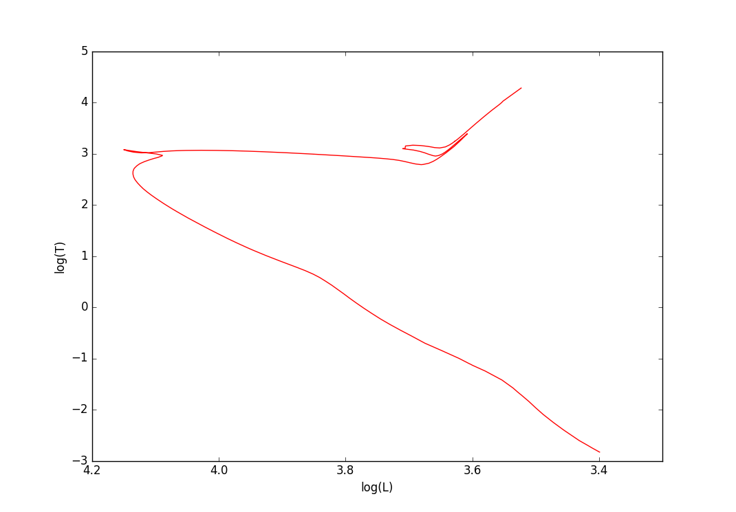 Voyages distance modulus an example isochrone plotted as an hr diagram using luminosity and temperature pooptronica