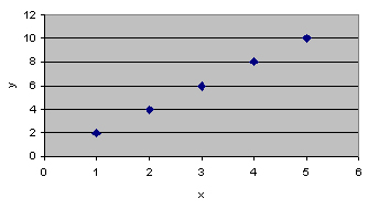 A simple x-y graph