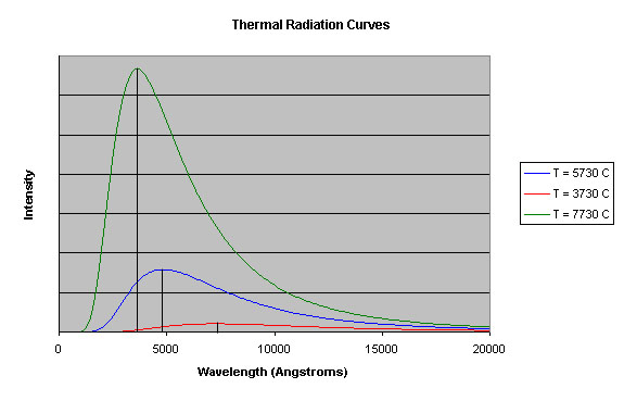 Thermal Radiation Curves